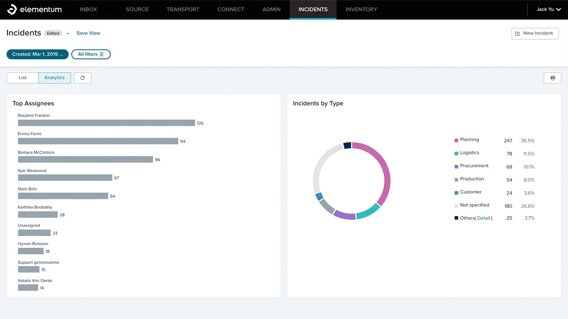 Review incident management performance at a glance and maximize team efficiency