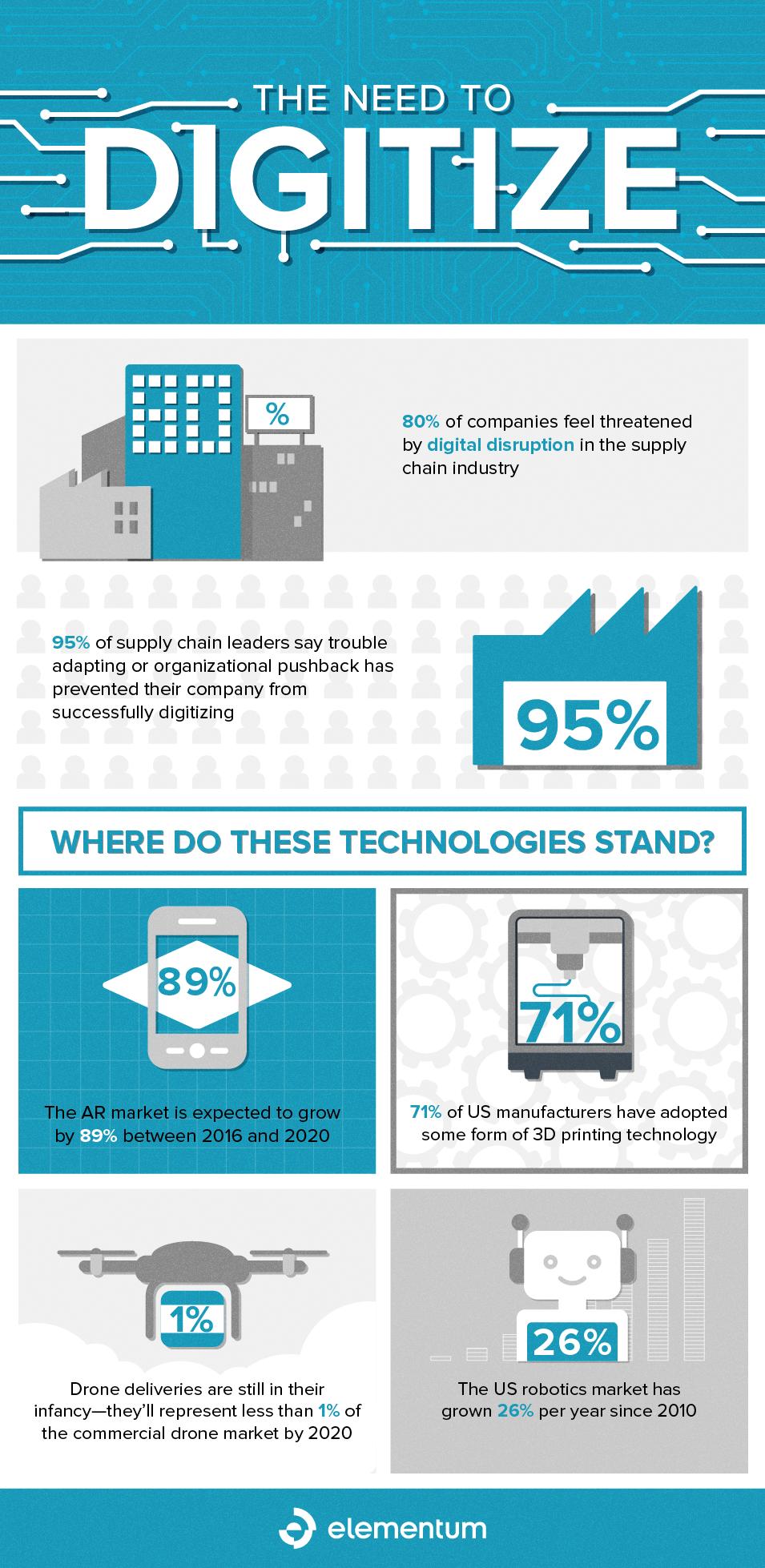 NeedToDigitize_Infographic